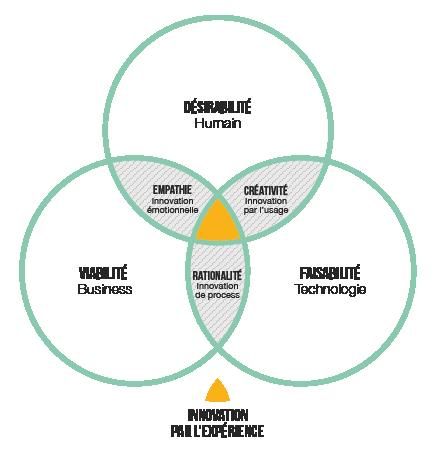 Schéma de l''innovation par l'expérience